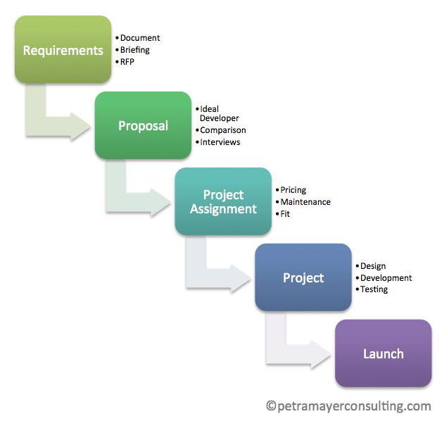 Website Launch Process
