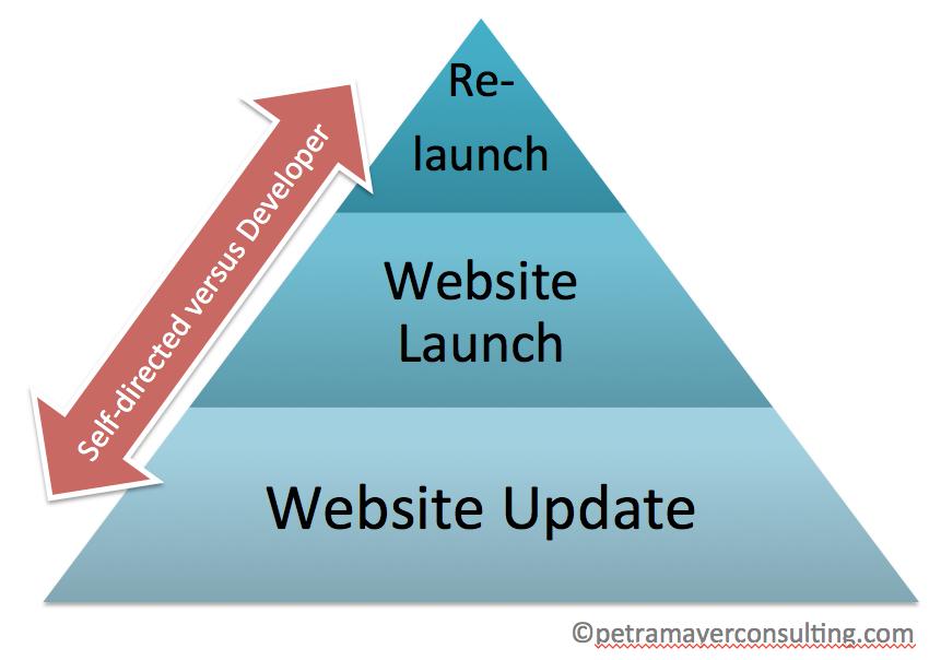 Website Launch Pyramid
