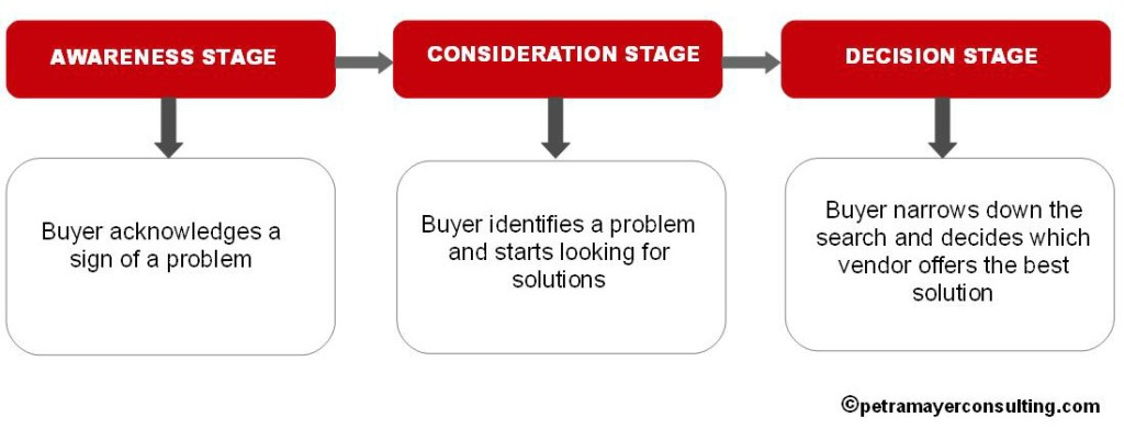 3 stages of buyer journey