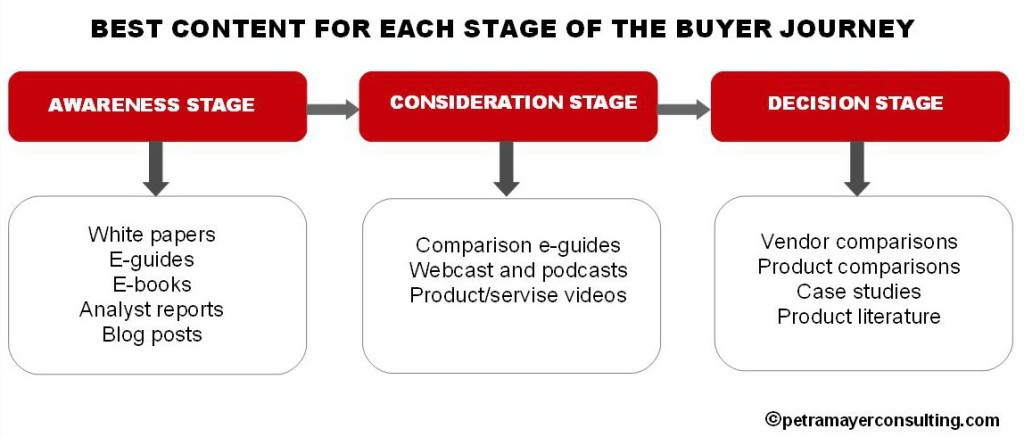 Content for each stage of the buyer journey
