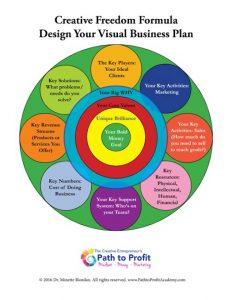 Visual business plan workshop cheap paper writers websites online