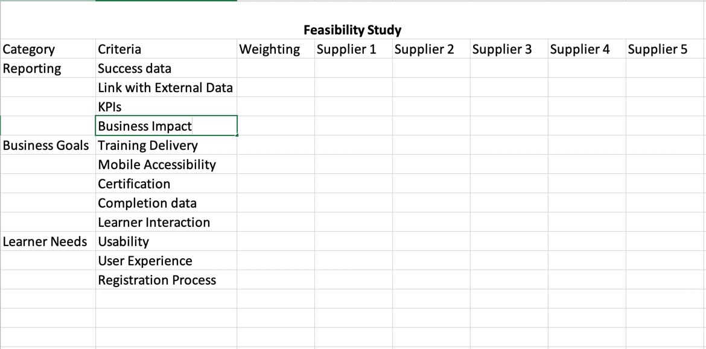 Feasibility Study Analysis