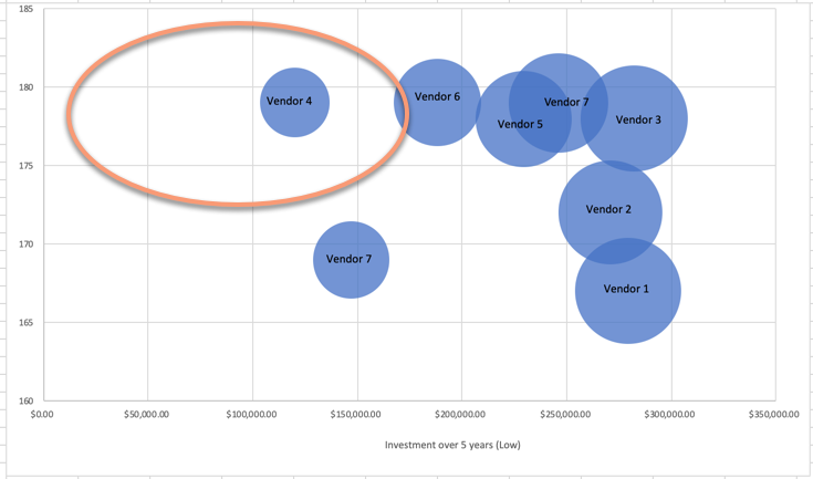Visualize Match Rate versus Investment