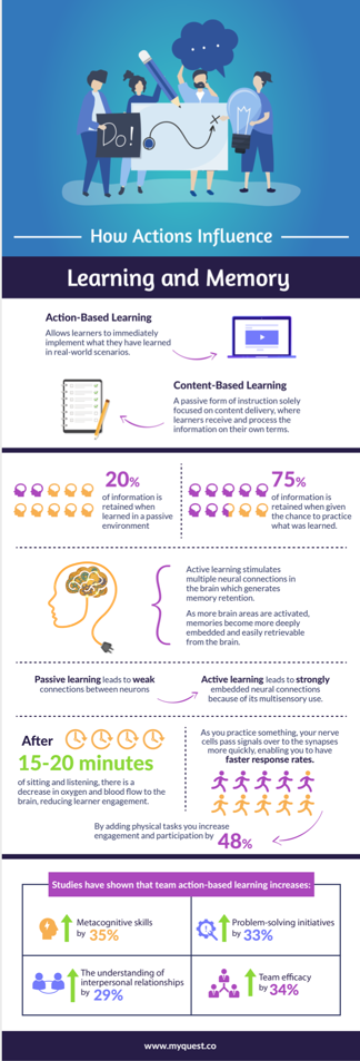 How Actions Influence Learning and Memory